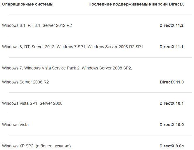 Как обновить directx на windows xp - 2