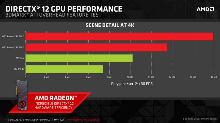 AMD_DirectX-12_3DMark-API