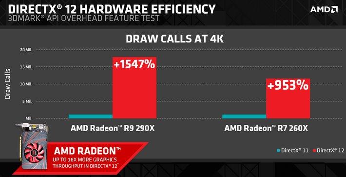 производительность процессора amd с directx 12